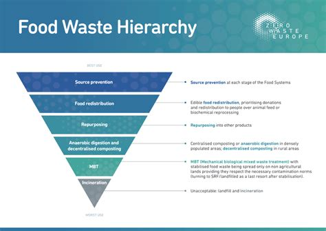 Food Systems: a 'recipe' for food waste prevention - Zero