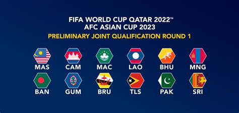 Road to Qatar 2022: Asian teams set to discover opponents